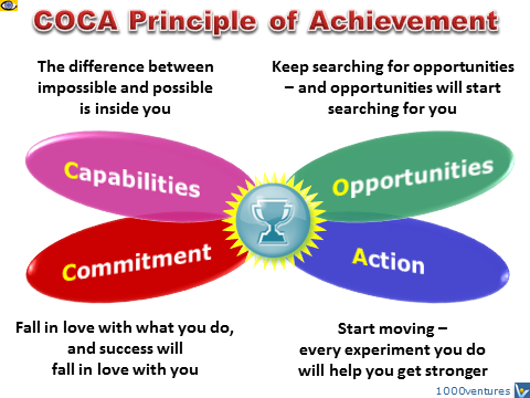 COCA Principle of Achievement: Capabilities, Opportunity, Action, Commitment