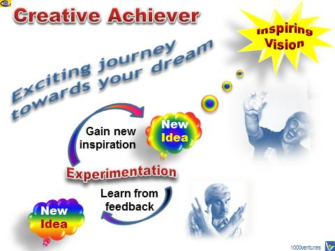 Creative Achiever, Creativity, Achievement Infographics - exciting journey towards your inspiring vision