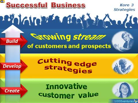 Successful Business: 3 Components - Innovative Customer Value, Cutting Edge Strategies, Growing Stream of Customers and Prospects