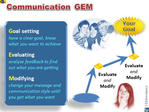 Communication GEM - Goal, Evaluation, Modification, Vadim Kotelnikov emfographics