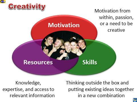 Creativity Pillars: Creative Thinking Skills, Motivation, Knowledge