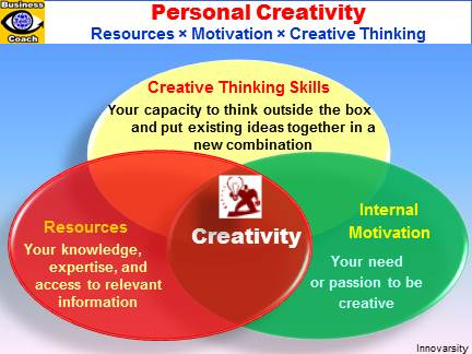 CREATIVITY. 3 Pillars of Personal Cretivity: Creative Thinking Skills, Knowledge, Motivation