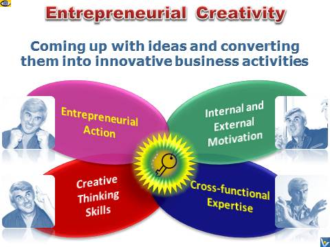 Entrepreneurial Creativity Emfographics by Vadim Kotelnikov, Definition of Entrepreneurial Creativity
