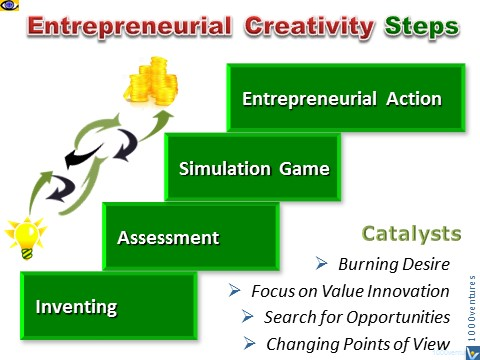 Entrepreneurial Creativity