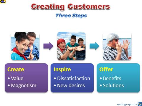 How To Create Customers, 3 Steps, value innovation, desires, benefits
