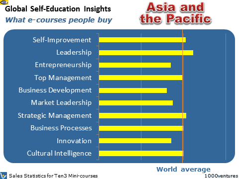 Asia and the Pacific: Self-Education Profile of the Asia-Pacific region - what learning courses people buy online