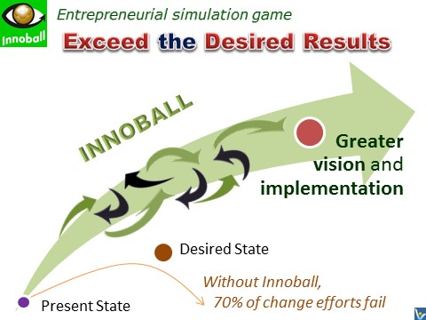 Vadim Kotelnimov inventions INNOBALL - Innovation Football, Innovation Brainball entrepreneurial simulation game