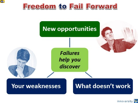 Freedom to Fail, How to benefit from Failuires, Денис Котельников
