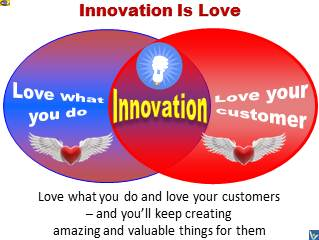 Innovation is Love: Passion-driven, Customer-focused