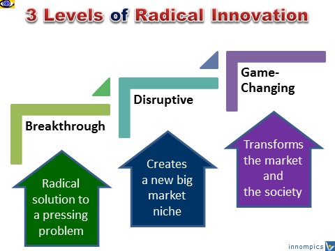 Radical Innovation 3 levels: Breakthrough, Disruptive, Game Changing innovation