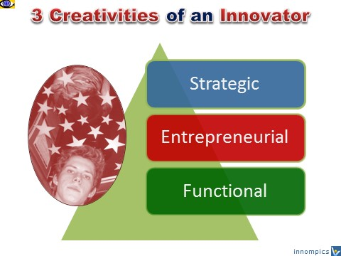 Creative Innovator, Vadim Kotelnikov - 3 creativites: strategic creativity, entrepreneurial creativity, functional