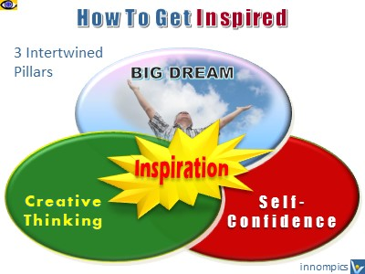 Inspration, How To Get Inspired, Find Inspiration - Inspiring Dream, Creative Thinking, Self-Confidence