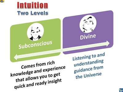 Intuition 2 Levels: Subconscious and Divine Intuitiion