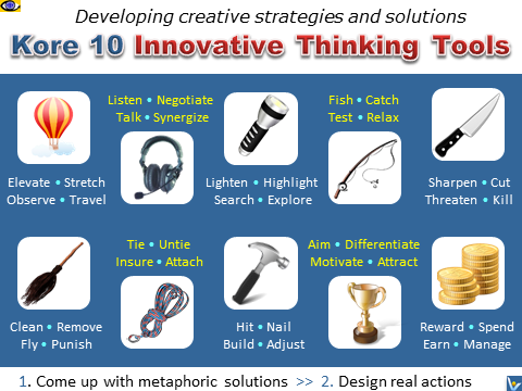 Kore 10 Innovative Thinking Tools - Metaphoric Actions
