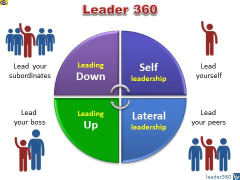 Leadership 360: Self-Leadership, Leading Up, Leading Down, Lateral Leadership