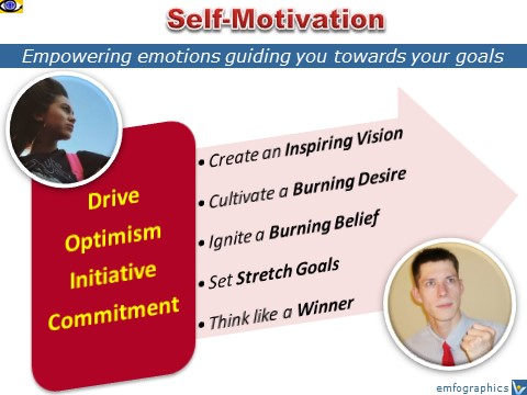 Self-motivation tips, how to motivate yourself, Vadim Kotelnikov