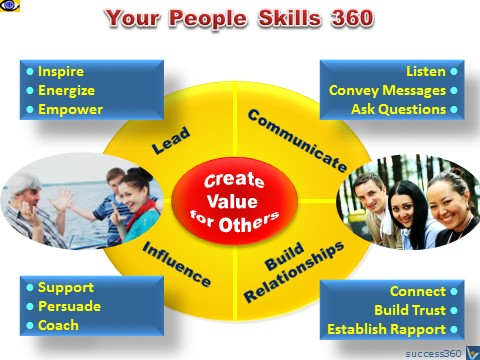 People Skills 360: Communicate, Build Relationships, Influence, Lead - emfographics by Vadim Kotelnikov
