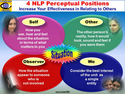 NLP Perceptual Positions: You, Other, Observer, We - People Skills emfographics with Dildora Akbarova