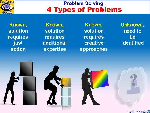 Four Types of Problems - known and unknown problems