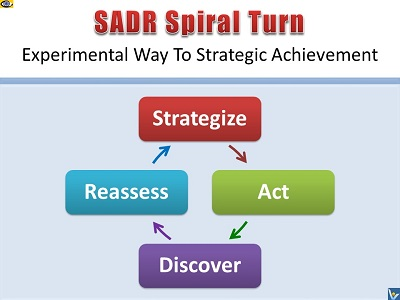 SADR virtuous spiral turn - Strategize, Act, Discover, Reassess