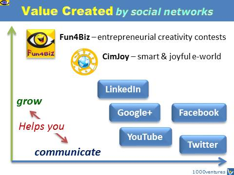 Emerging Social Networks: Fun4Biz, CimJoy - help people grow, Vadim Kotelnikov