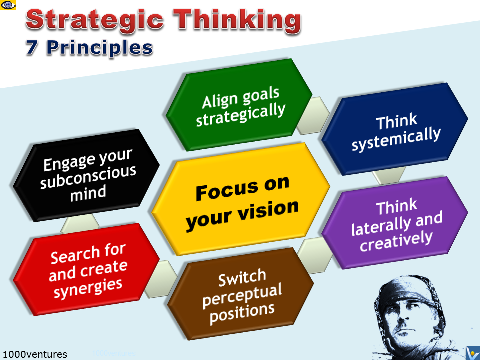 Strategic Thinking: 7 Principles